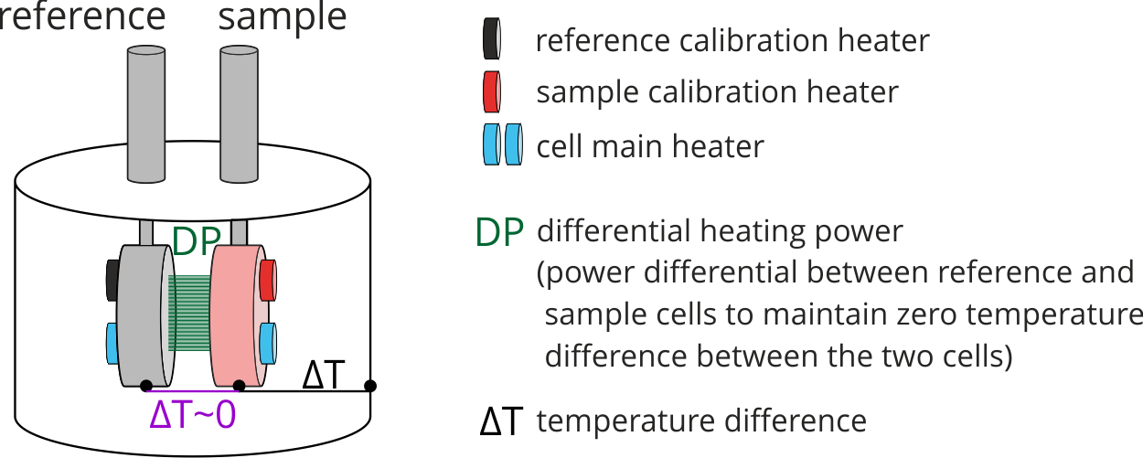 ITC, Isothermal Titration Calorimetry, Thermodynamics, Affinity, Stoichiometry